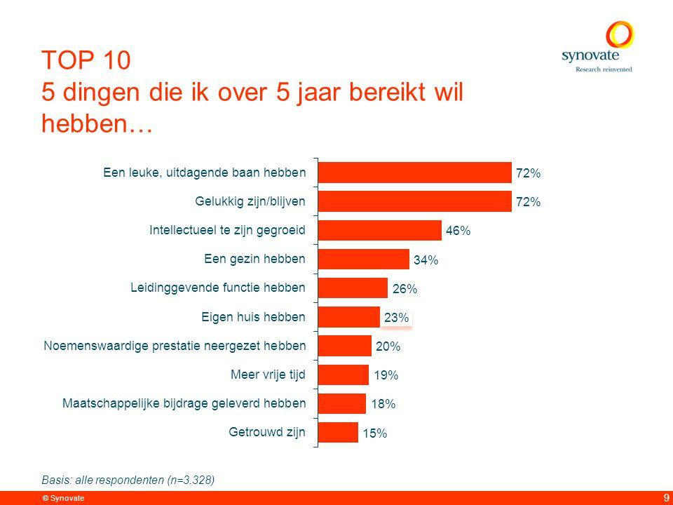 © Synovate 9 TOP 10 5 dingen die ik over 5 jaar bereikt wil hebben… Basis: alle respondenten (n=3.328)