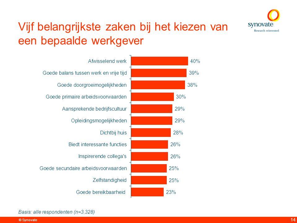 © Synovate 14 Vijf belangrijkste zaken bij het kiezen van een bepaalde werkgever Basis: alle respondenten (n=3.328)