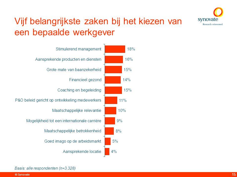 © Synovate 15 Vijf belangrijkste zaken bij het kiezen van een bepaalde werkgever Basis: alle respondenten (n=3.328)