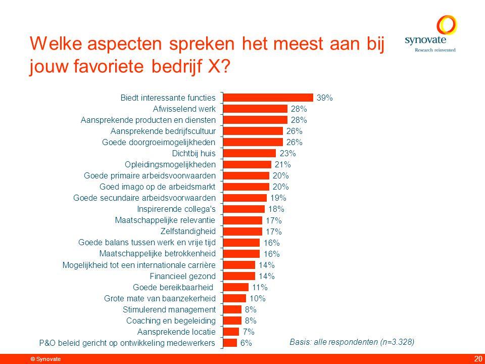 © Synovate 20 Welke aspecten spreken het meest aan bij jouw favoriete bedrijf X.