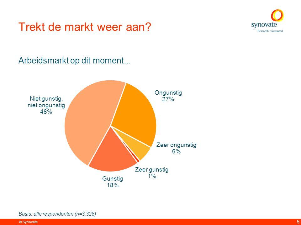 © Synovate 5 Arbeidsmarkt op dit moment... Trekt de markt weer aan.