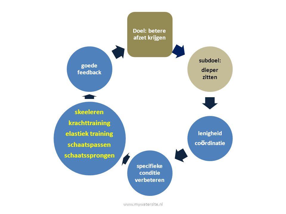 Doel: betere afzet krijgen subdoel: dieper zitten lenigheid co ö rdinatie specifieke conditie verbeteren skeeleren krachttraining elastiek training sc