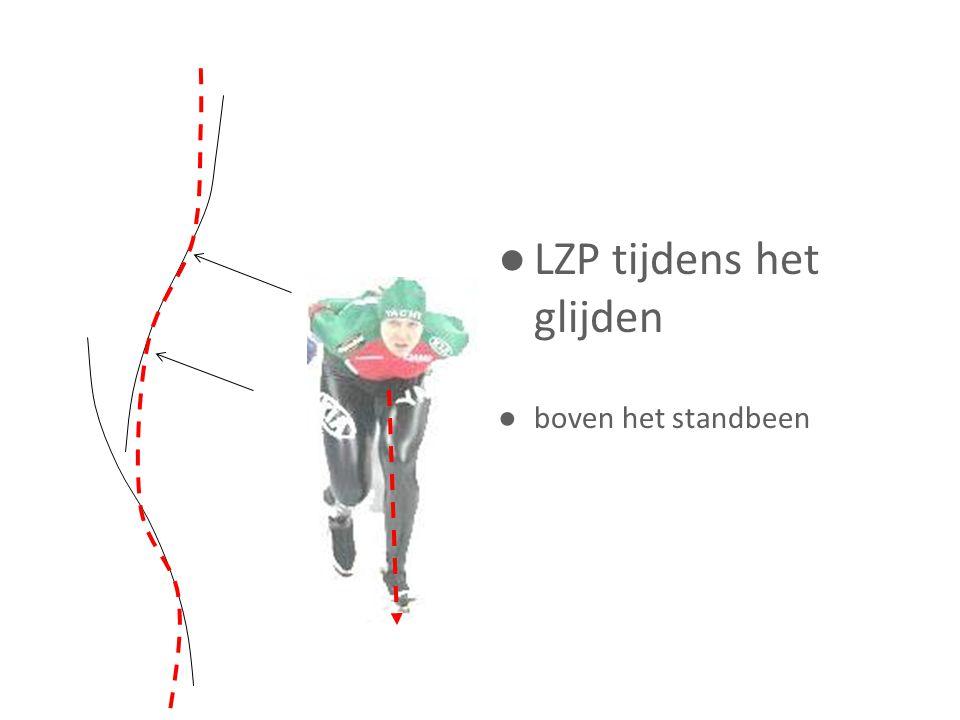 ● LZP tijdens het glijden ● boven het standbeen
