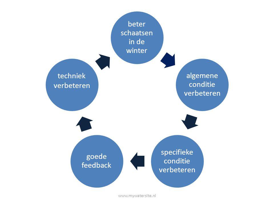 We willen als IJCE leden een betere schaatstechniek Shorttrack trainingSkeelertraining op de baan : Do 19.00-20.30Schaatstrainingsvormen gericht op:Coördinatie, (timing, richting van de afzetkracht)Lenigheid (bewegingsmogelijkheid vergroten) Kracht (gericht op de afzet en houding) Uithoudingsvermogen (in schaatshouding) Snelheid (met behoud van techniek) www.mywatersite.nl