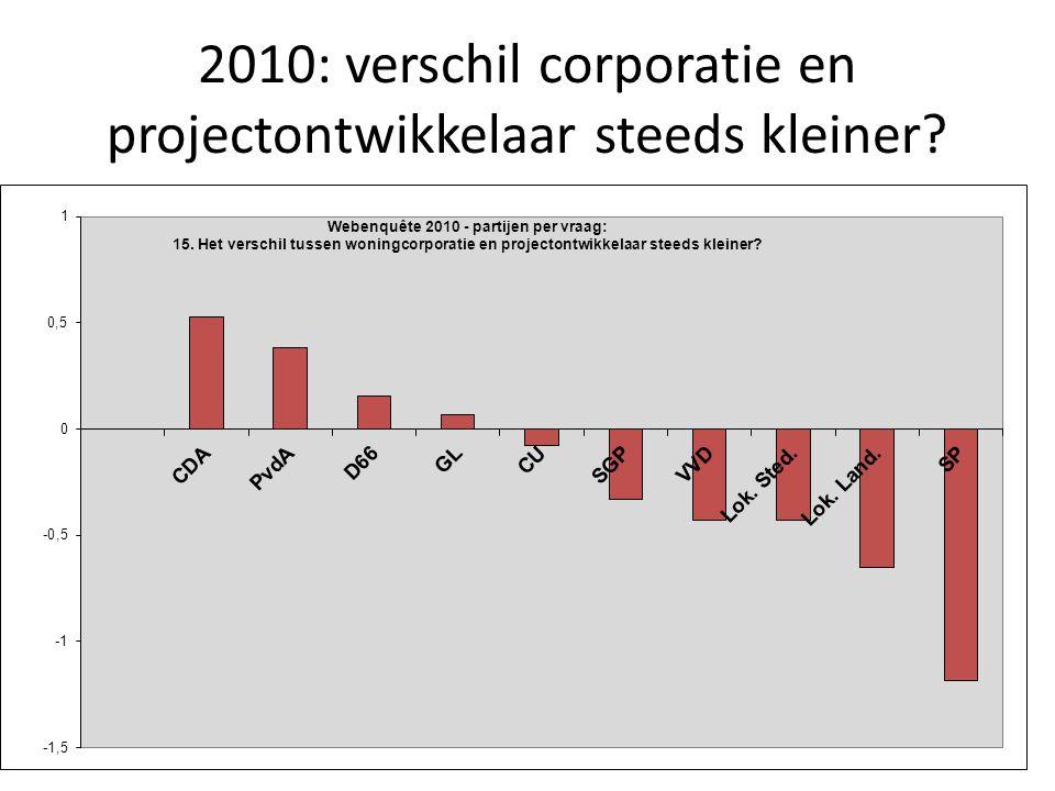 2010: verschil corporatie en projectontwikkelaar steeds kleiner