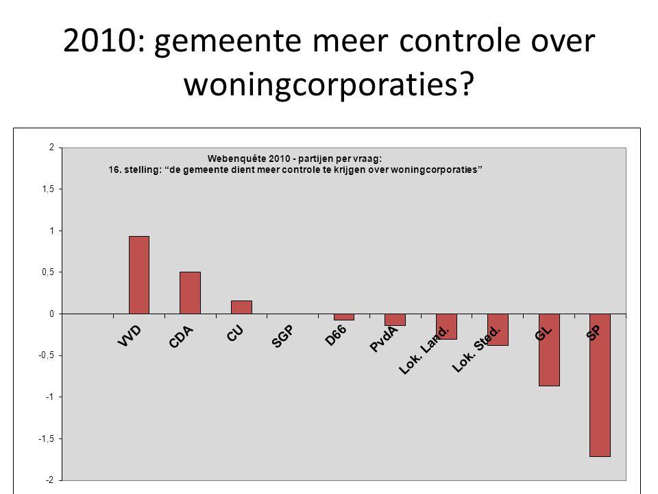 2010: gemeente meer controle over woningcorporaties