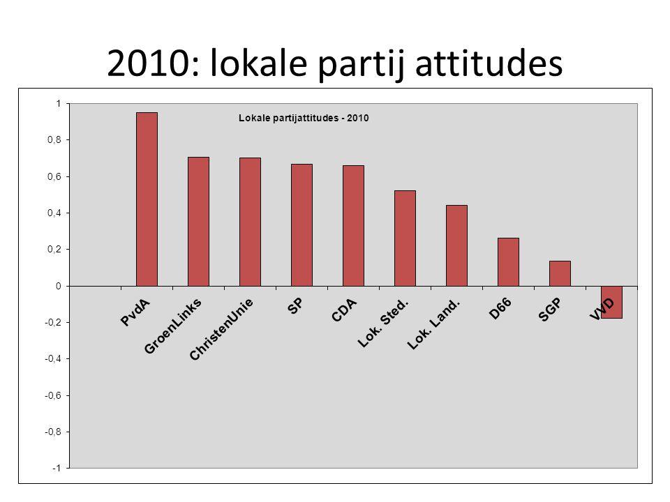 2010: lokale partij attitudes