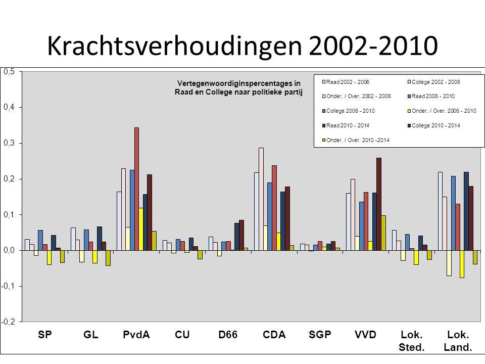 Krachtsverhoudingen 2002-2010