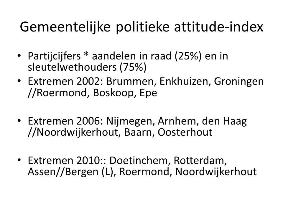 Gemeentelijke politieke attitude-index Partijcijfers * aandelen in raad (25%) en in sleutelwethouders (75%) Extremen 2002: Brummen, Enkhuizen, Groningen //Roermond, Boskoop, Epe Extremen 2006: Nijmegen, Arnhem, den Haag //Noordwijkerhout, Baarn, Oosterhout Extremen 2010:: Doetinchem, Rotterdam, Assen//Bergen (L), Roermond, Noordwijkerhout