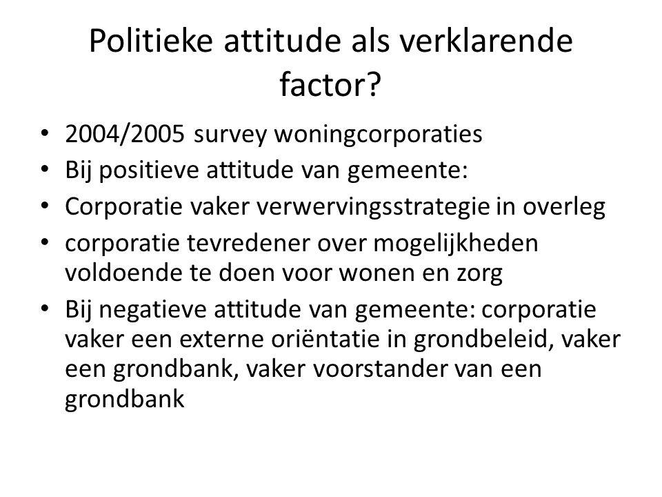 Politieke attitude als verklarende factor? 2004/2005 survey woningcorporaties Bij positieve attitude van gemeente: Corporatie vaker verwervingsstrateg