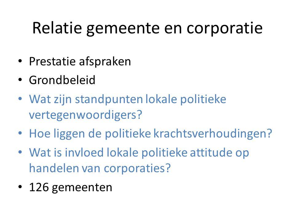 Relatie gemeente en corporatie Prestatie afspraken Grondbeleid Wat zijn standpunten lokale politieke vertegenwoordigers.