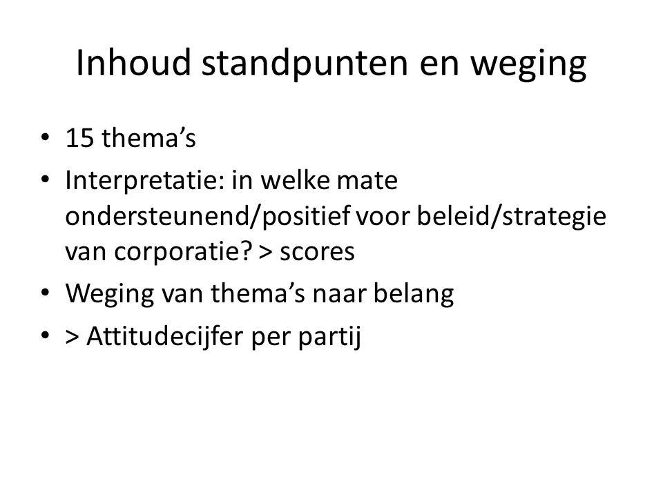 Inhoud standpunten en weging 15 thema's Interpretatie: in welke mate ondersteunend/positief voor beleid/strategie van corporatie.