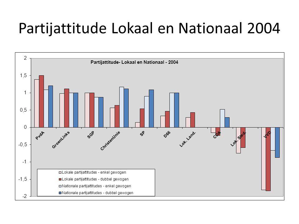 Partijattitude Lokaal en Nationaal 2004