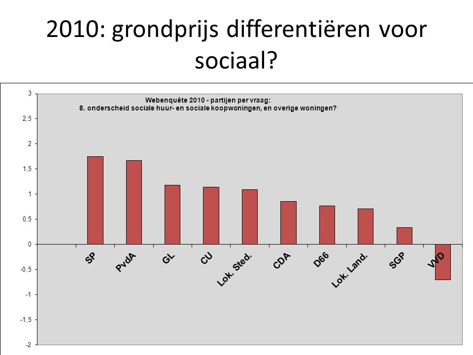 2010: grondprijs differentiëren voor sociaal