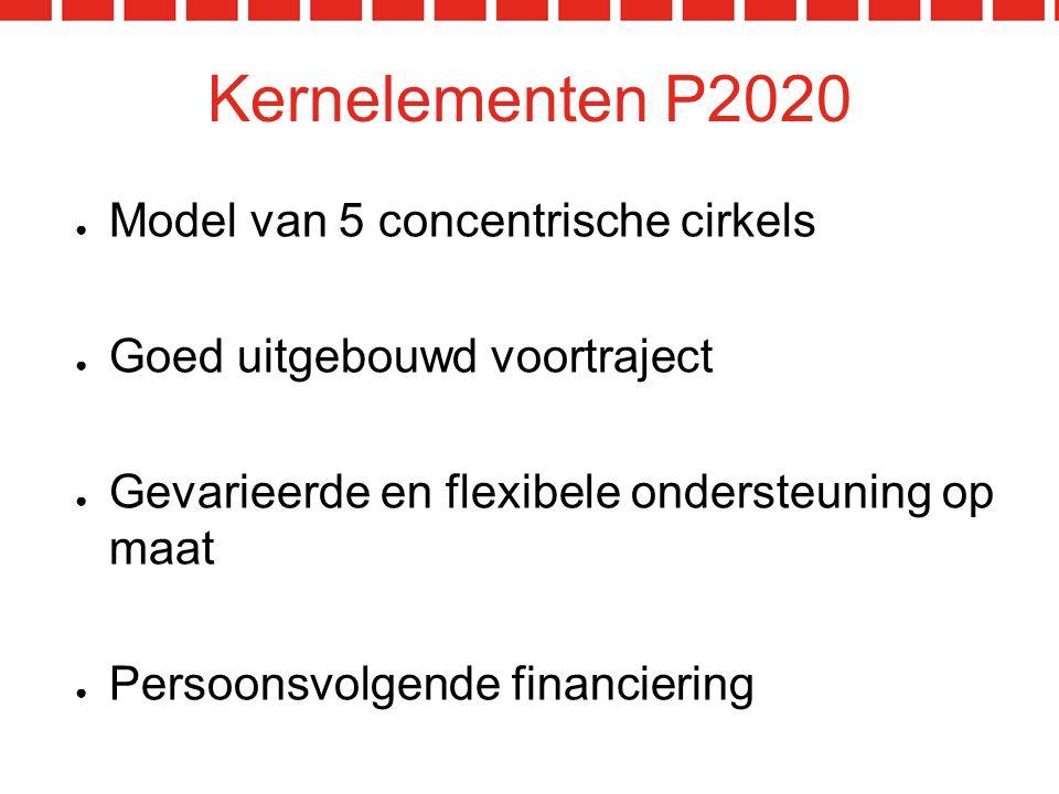 Kernelementen P2020 ● Model van 5 concentrische cirkels ● Goed uitgebouwd voortraject ● Gevarieerde en flexibele ondersteuning op maat ● Persoonsvolgende financiering