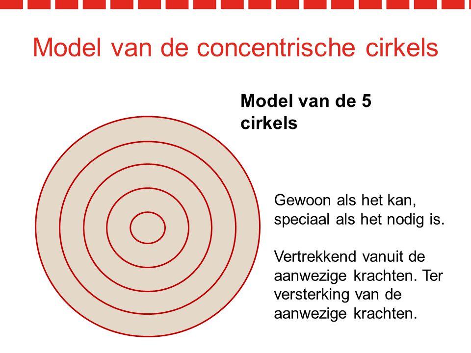 Model van de concentrische cirkels Model van de 5 cirkels Gewoon als het kan, speciaal als het nodig is.