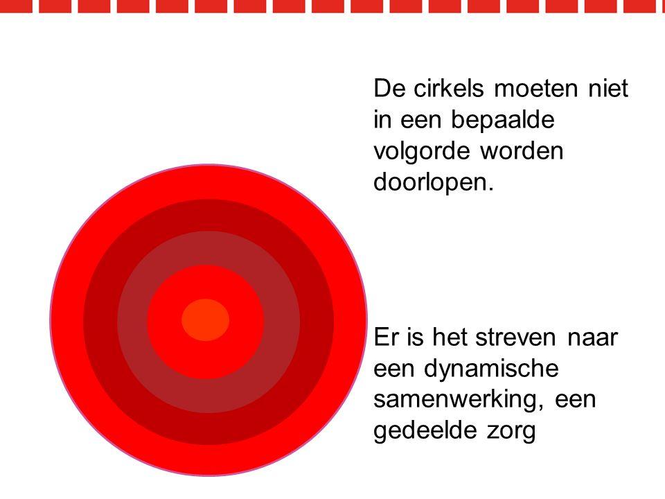 De cirkels moeten niet in een bepaalde volgorde worden doorlopen.