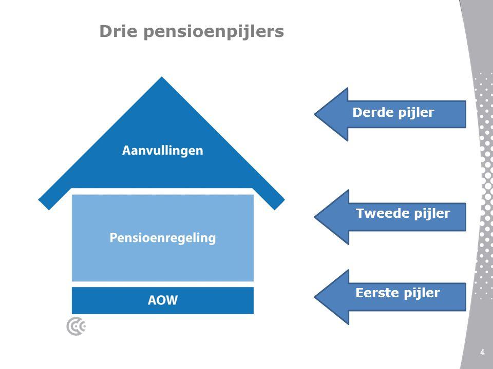 Wetsvoorstel uitbreiding instemmingsrecht OR Instemmingrecht ziet op pensioenovereenkomst en in beginsel niet op de uitvoeringsovereenkomst.