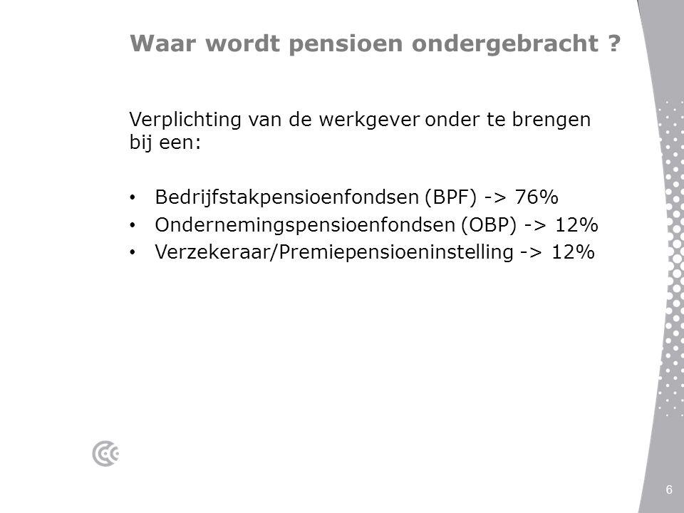 Waar wordt pensioen ondergebracht ? Verplichting van de werkgever onder te brengen bij een: Bedrijfstakpensioenfondsen (BPF) -> 76% Ondernemingspensio