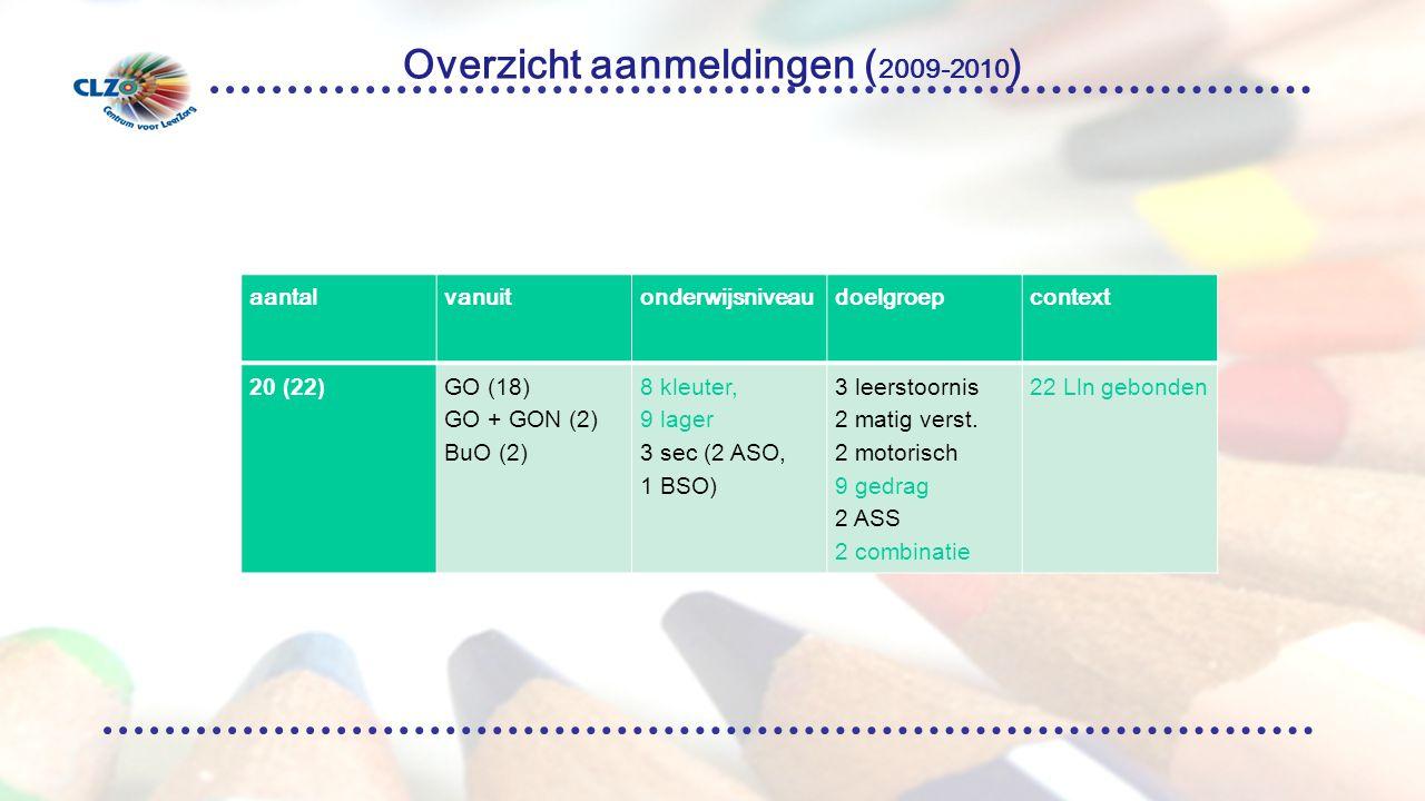 Overzicht aanmeldingen ( 2009-2010 ) aantalvanuitonderwijsniveaudoelgroepcontext 20 (22)GO (18) GO + GON (2) BuO (2) 8 kleuter, 9 lager 3 sec (2 ASO, 1 BSO) 3 leerstoornis 2 matig verst.