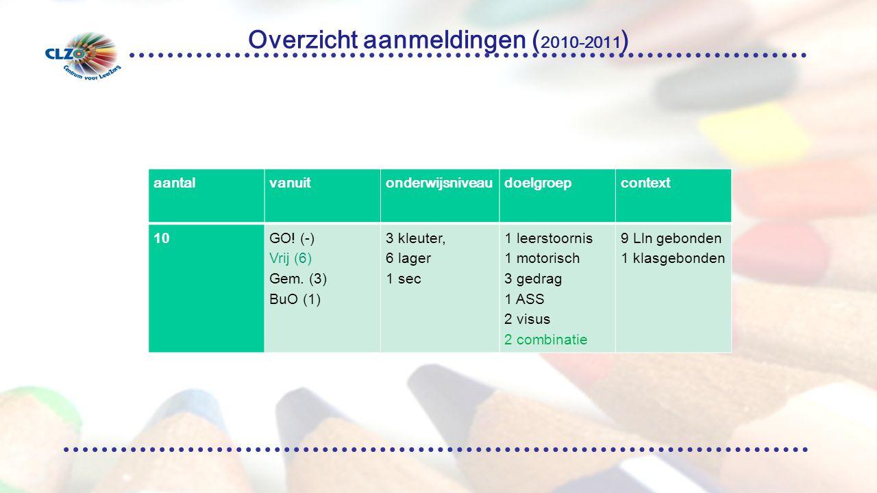 Overzicht aanmeldingen ( 2010-2011 ) aantalvanuitonderwijsniveaudoelgroepcontext 10GO.