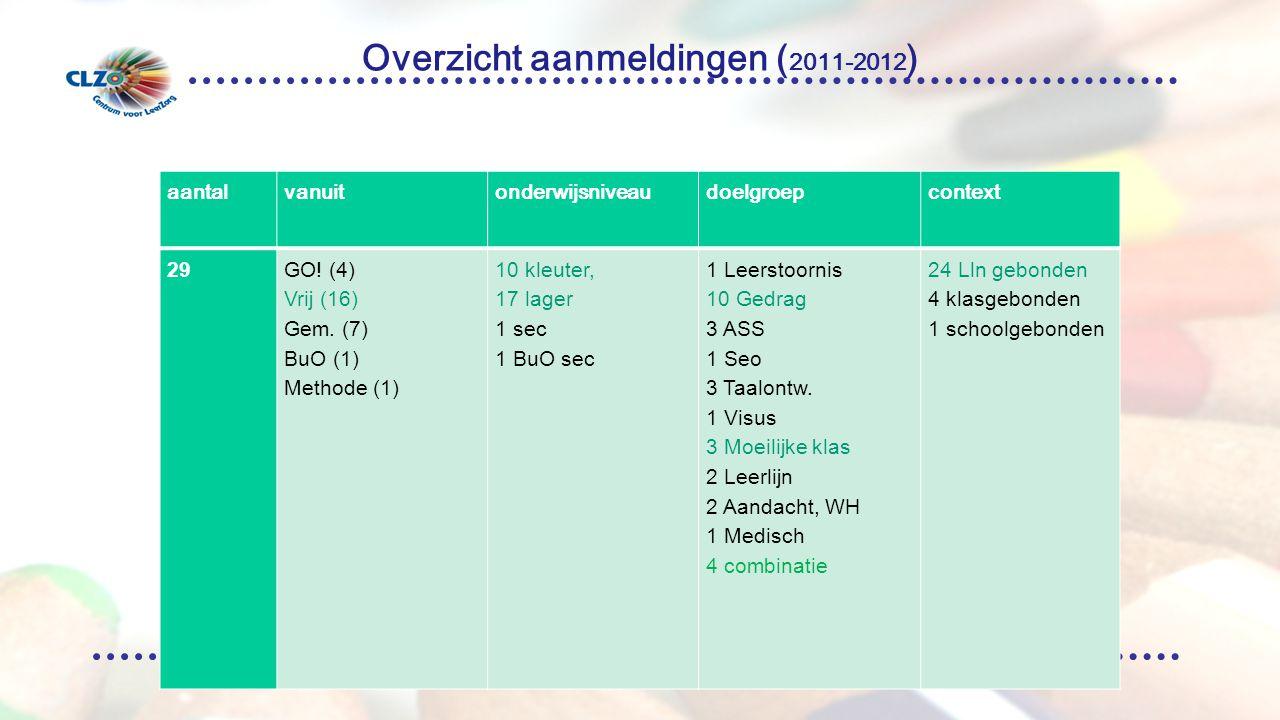 Overzicht aanmeldingen ( 2011-2012 ) aantalvanuitonderwijsniveaudoelgroepcontext 29GO.