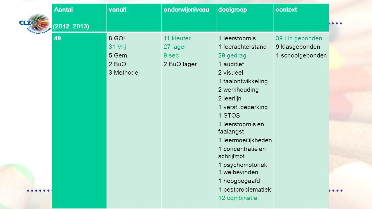 Overzicht aanmeldingen ( 2012-krokus 2013 ) Aantalvanuitonderwijsniveaudoelgroepcontext 498 GO.
