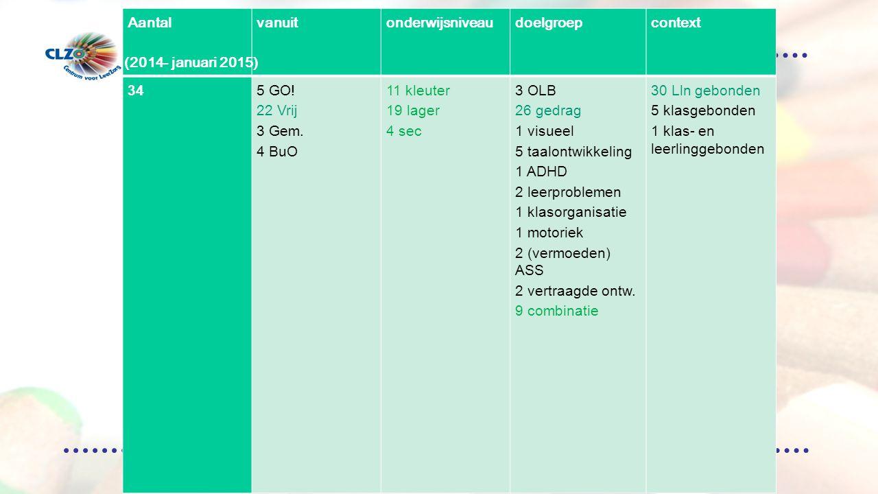 Overzicht aanmeldingen ( 2012-krokus 2013 ) Aantalvanuitonderwijsniveaudoelgroepcontext 345 GO.