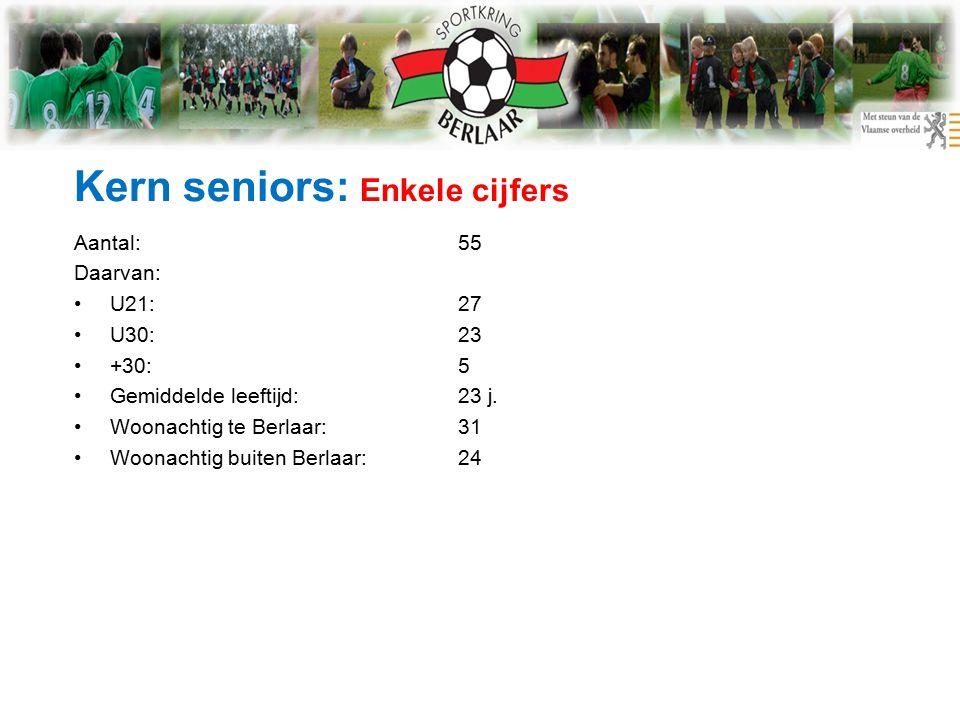 Kern seniors: Enkele cijfers Aantal:55 Daarvan: U21:27 U30:23 +30:5 Gemiddelde leeftijd:23 j.