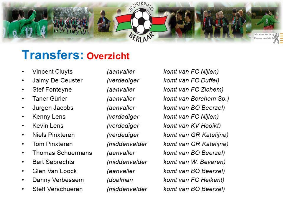 Transfers: Overzicht Vincent Cluyts(aanvallerkomt van FC Nijlen) Jaimy De Ceuster(verdedigerkomt van FC Duffel) Stef Fonteyne(aanvallerkomt van FC Zichem) Taner Gürler(aanvallerkomt van Berchem Sp.) Jurgen Jacobs(aanvallerkomt van BO Beerzel) Kenny Lens(verdedigerkomt van FC Nijlen) Kevin Lens(verdedigerkomt van KV Hooikt) Niels Pinxteren(verdedigerkomt van GR Katelijne) Tom Pinxteren(middenvelderkomt van GR Katelijne) Thomas Schuermans(aanvallerkomt van BO Beerzel) Bert Sebrechts(middenvelderkomt van W.