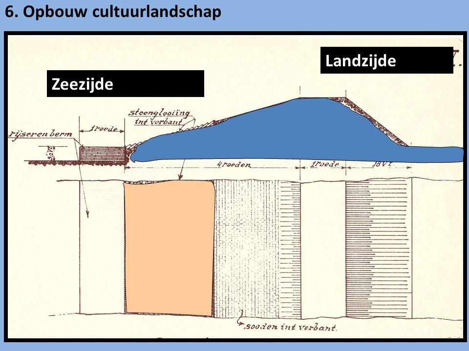 Zeezijde Landzijde 6. Opbouw cultuurlandschap