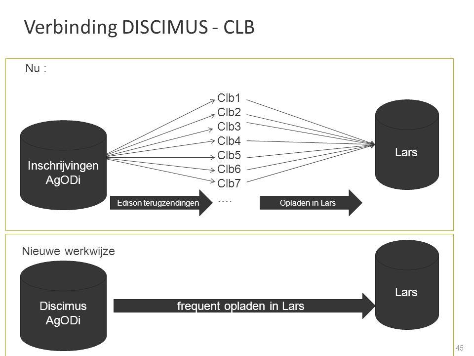 Verbinding DISCIMUS - CLB 45 Nu : Clb1 Clb2 Clb3 Clb4 Clb5 Clb6 Clb7 ….