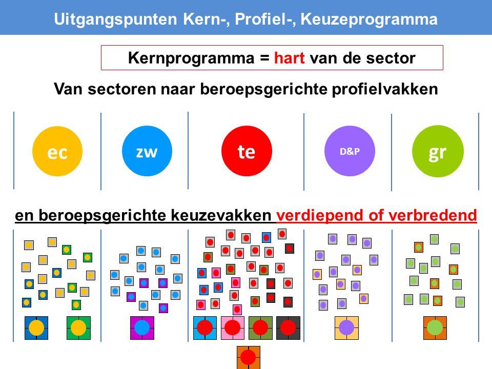 D&P te zw Uitgangspunten Kern-, Profiel-, Keuzeprogramma Van sectoren naar beroepsgerichte profielvakken ec en beroepsgerichte keuzevakken verdiepend