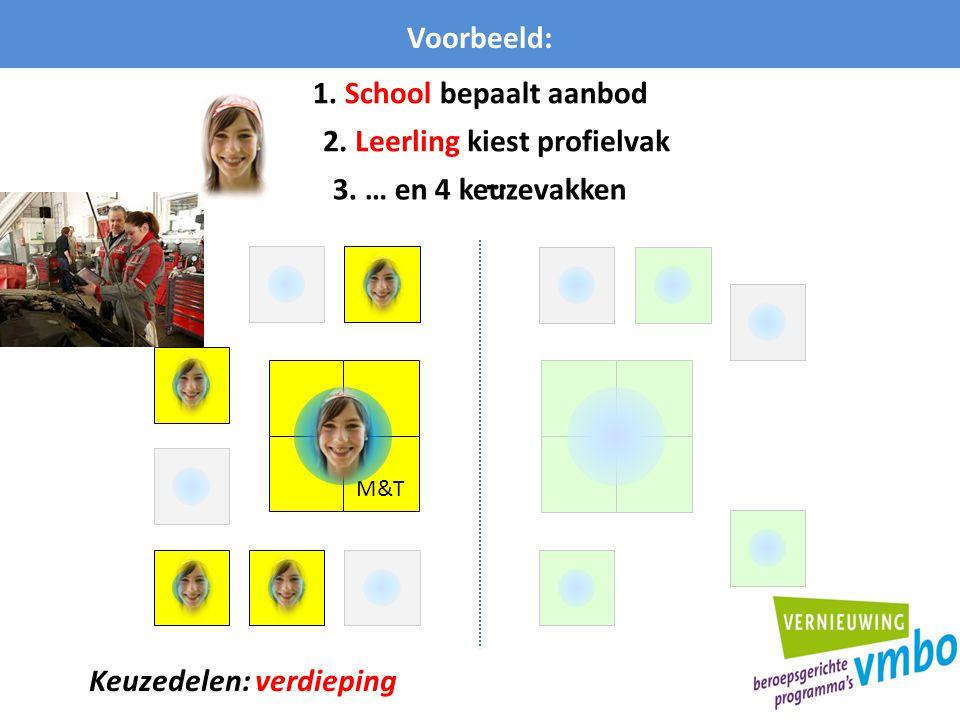 M&T Voorbeeld: 1. School bepaalt aanbod 2. Leerling kiest profielvak … 3. … en 4 keuzevakken Keuzedelen: verdieping