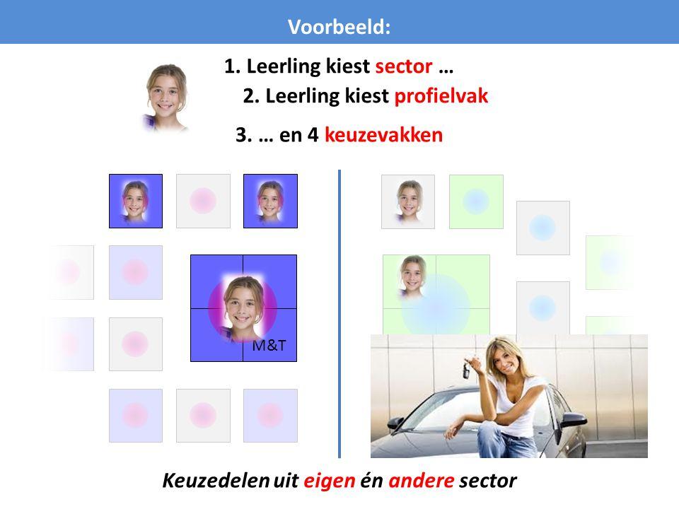 M&T Voorbeeld: Keuzedelen uit eigen én andere sector 1. Leerling kiest sector … 2. Leerling kiest profielvak 3. … en 4 keuzevakken