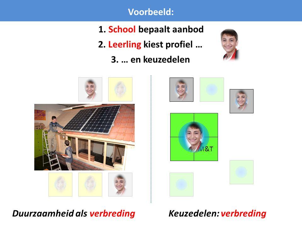 M&T Voorbeeld: 1. School bepaalt aanbod 2. Leerling kiest profiel … 3. … en keuzedelen Keuzedelen: verbreding Duurzaamheid als verbreding