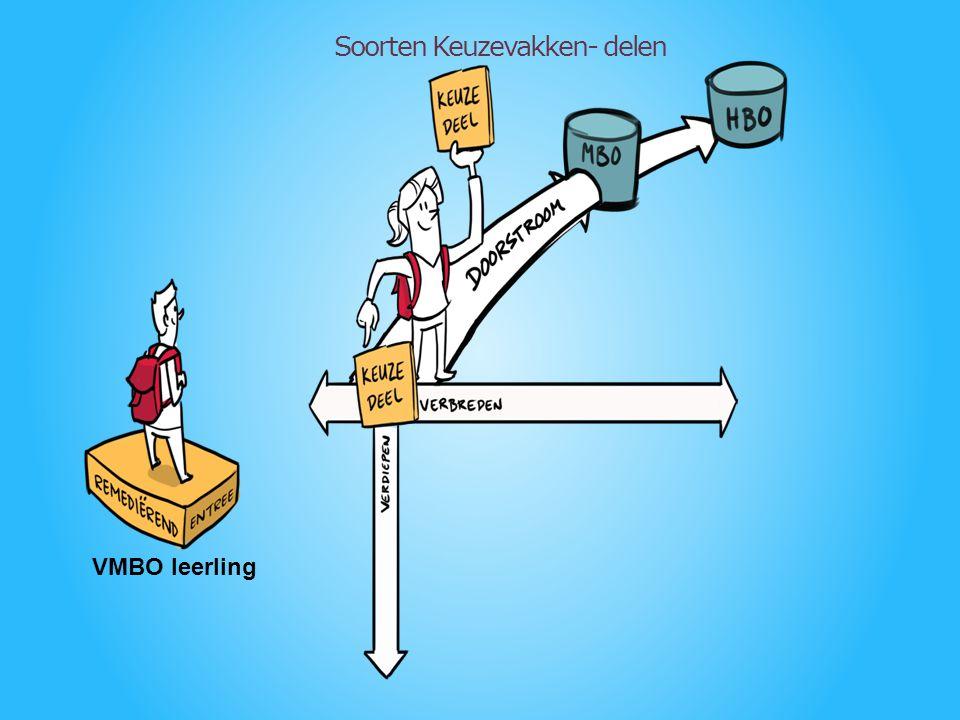 M&T Voorbeeld: Keuzedelen uit eigen én andere sector 1.