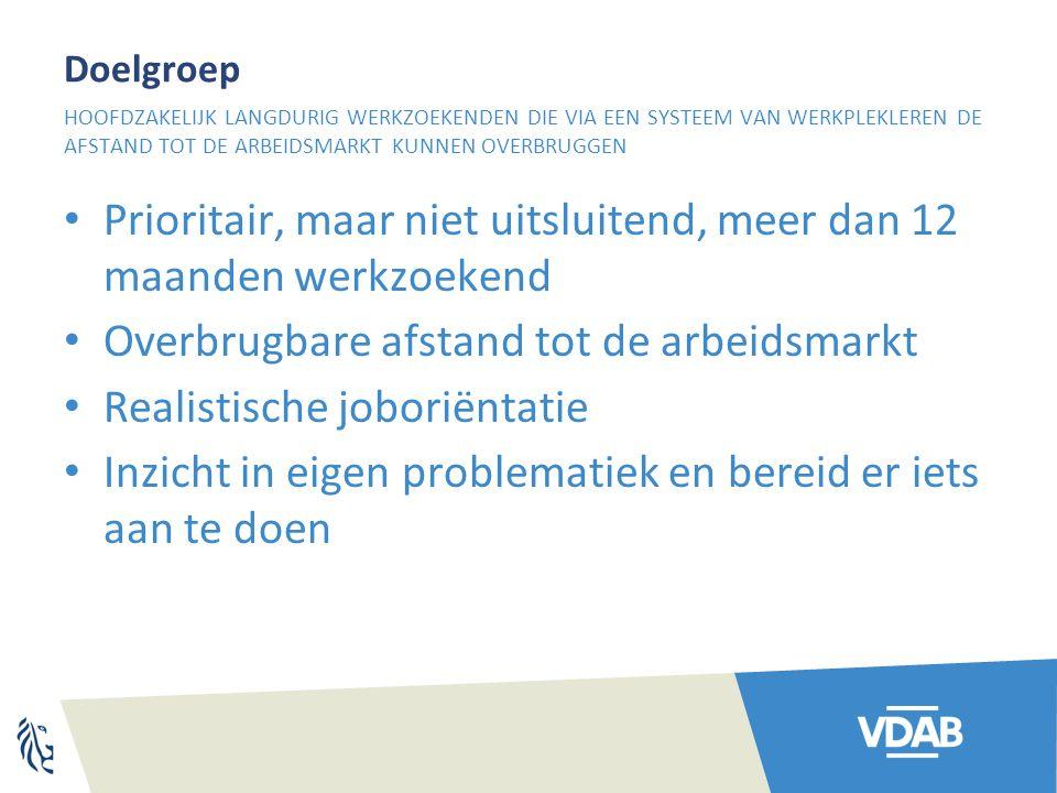 Doelgroep Prioritair, maar niet uitsluitend, meer dan 12 maanden werkzoekend Overbrugbare afstand tot de arbeidsmarkt Realistische joboriëntatie Inzic