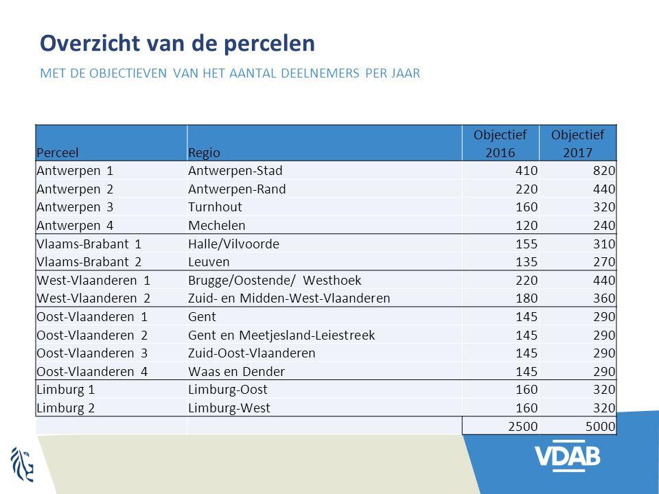 Overzicht van de percelen PerceelRegio Objectief 2016 Objectief 2017 Antwerpen 1Antwerpen-Stad 410820 Antwerpen 2Antwerpen-Rand 220440 Antwerpen 3Turn