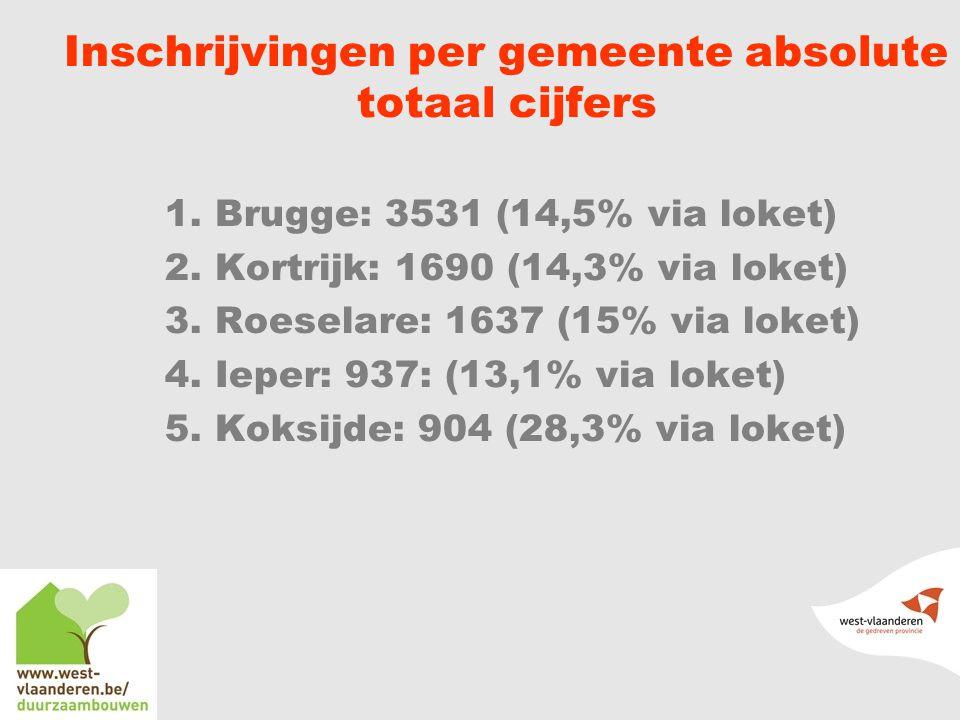 Inschrijvingen per gemeente absolute totaal cijfers 1.
