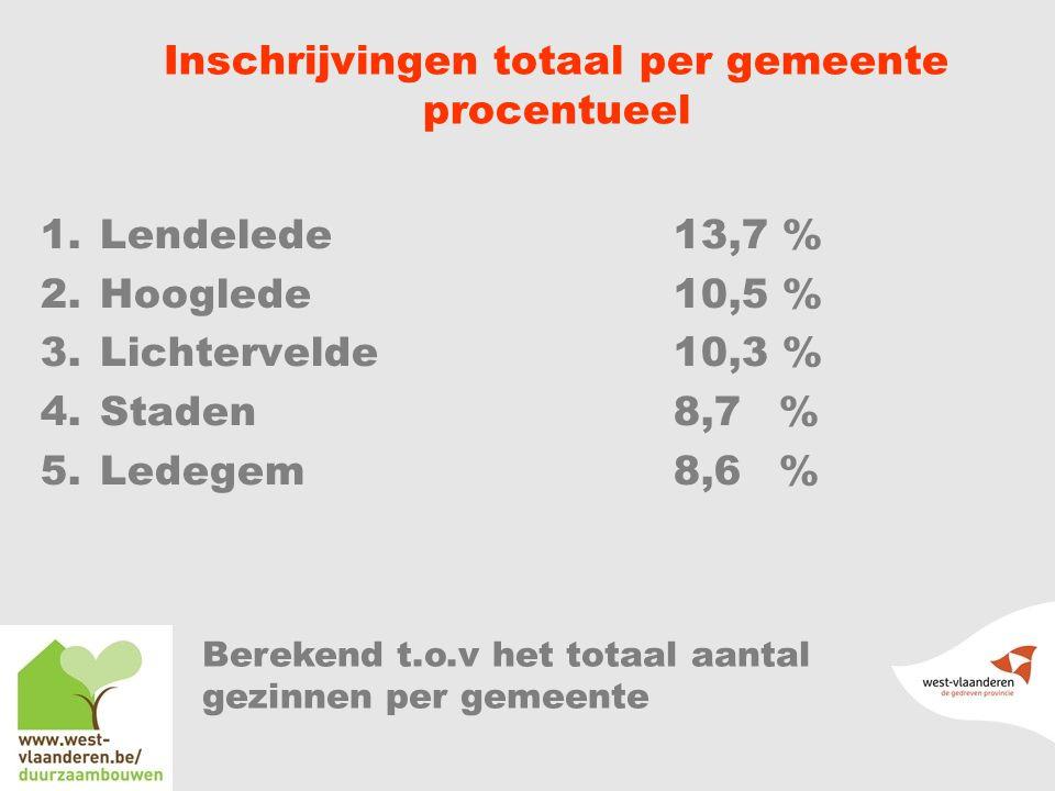 Inschrijvingen totaal per gemeente procentueel 1.Lendelede 13,7 % 2.Hooglede 10,5 % 3.Lichtervelde10,3 % 4.Staden8,7% 5.Ledegem 8,6 % Berekend t.o.v het totaal aantal gezinnen per gemeente