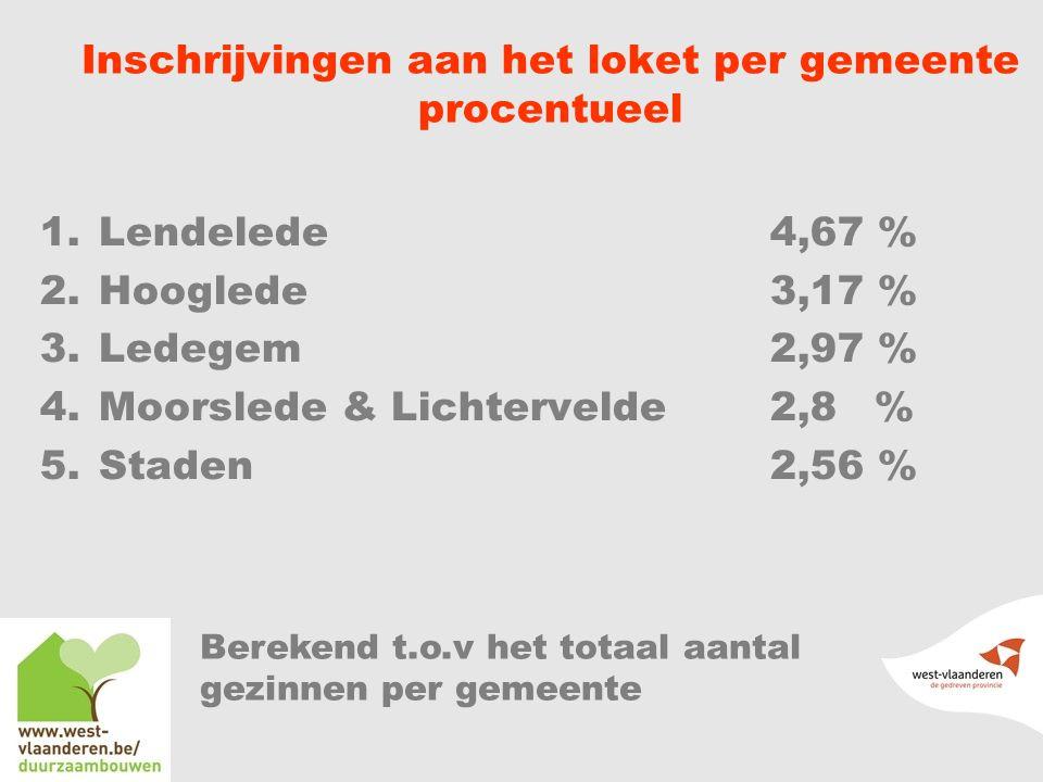 Inschrijvingen aan het loket per gemeente procentueel 1.Lendelede 4,67 % 2.Hooglede 3,17 % 3.Ledegem2,97 % 4.Moorslede & Lichtervelde2,8% 5.Staden2,56 % Berekend t.o.v het totaal aantal gezinnen per gemeente