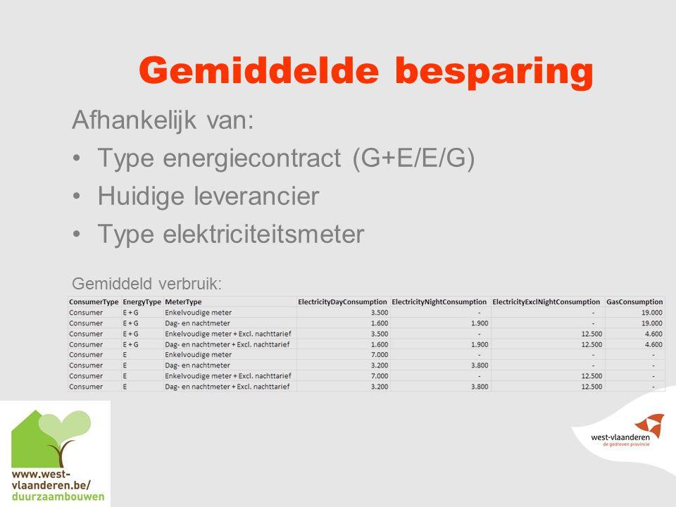 Gemiddelde besparing Afhankelijk van: Type energiecontract (G+E/E/G) Huidige leverancier Type elektriciteitsmeter Gemiddeld verbruik: