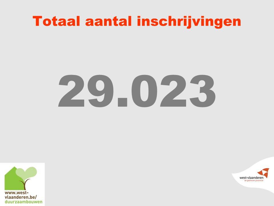 Totaal aantal inschrijvingen 29.023
