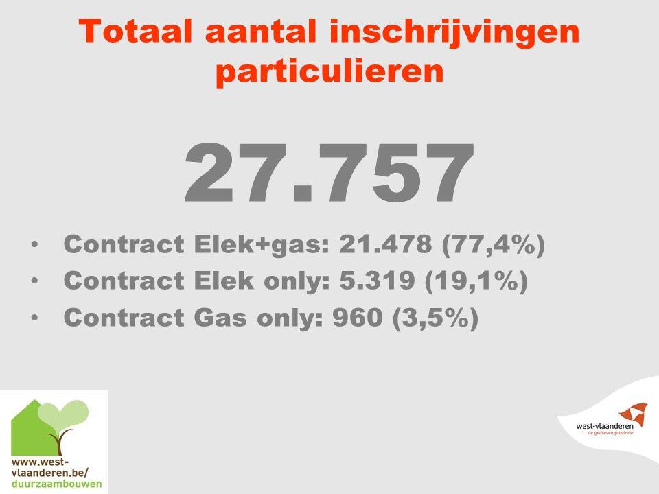 Totaal aantal inschrijvingen particulieren 27.757 Contract Elek+gas: 21.478 (77,4%) Contract Elek only: 5.319 (19,1%) Contract Gas only: 960 (3,5%)