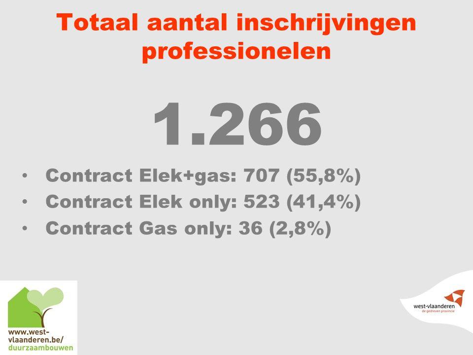 Totaal aantal inschrijvingen professionelen 1.266 Contract Elek+gas: 707 (55,8%) Contract Elek only: 523 (41,4%) Contract Gas only: 36 (2,8%)