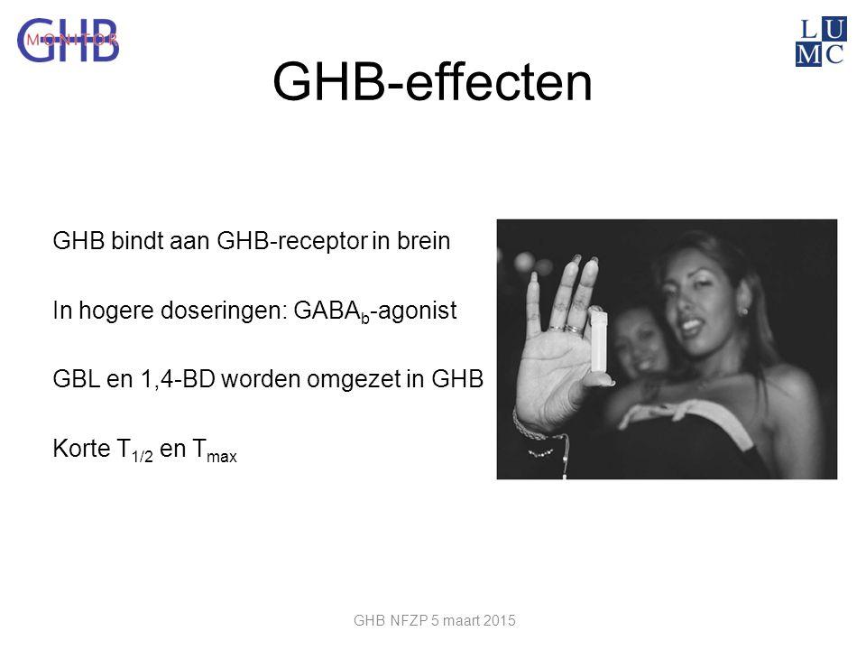 GHB-effecten GHB bindt aan GHB-receptor in brein In hogere doseringen: GABA b -agonist GBL en 1,4-BD worden omgezet in GHB Korte T 1/2 en T max GHB NF