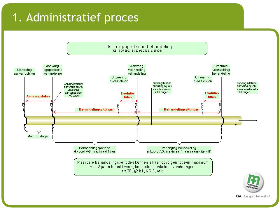 # 1. Administratief proces