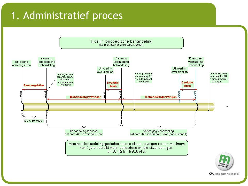 # Ontvangstdatum aanvraag AG = referentie Aanvraag ondertekend aanvraagformulier het geneeskundig voorschrift.