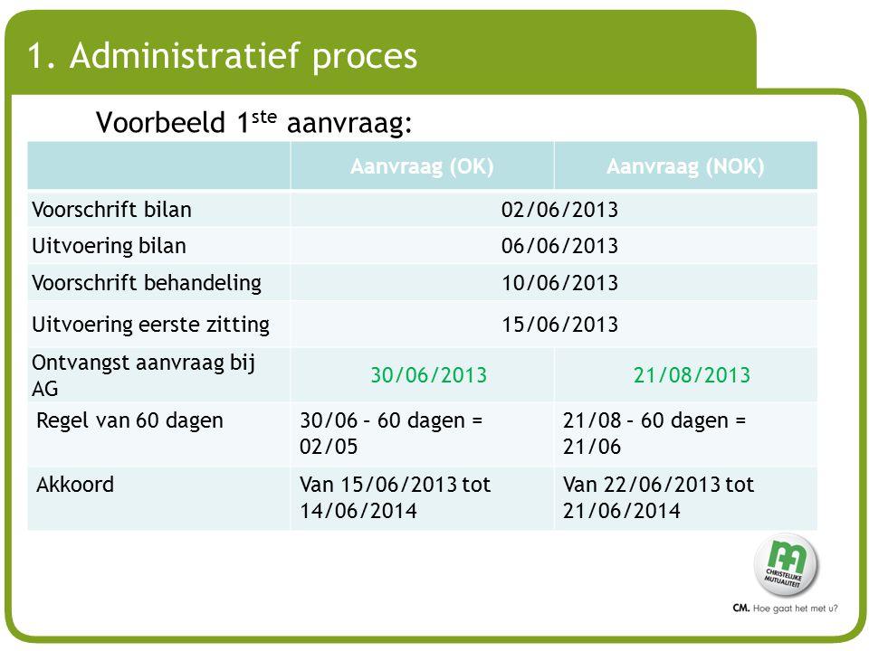 # 1. Administratief proces Voorbeeld 1 ste aanvraag: Aanvraag (OK)Aanvraag (NOK) Voorschrift bilan02/06/2013 Uitvoering bilan06/06/2013 Voorschrift be